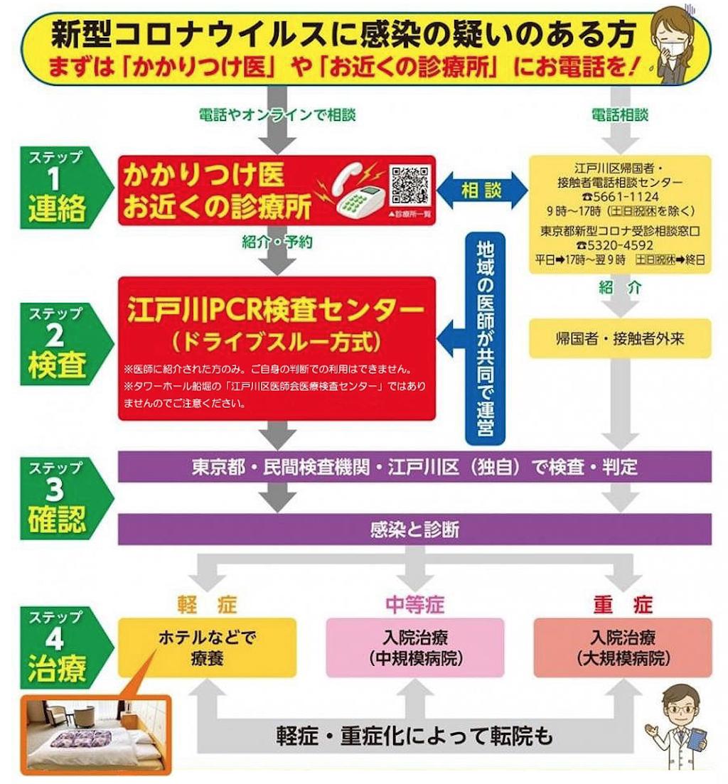 江戸川 区 コロナ ウイルス